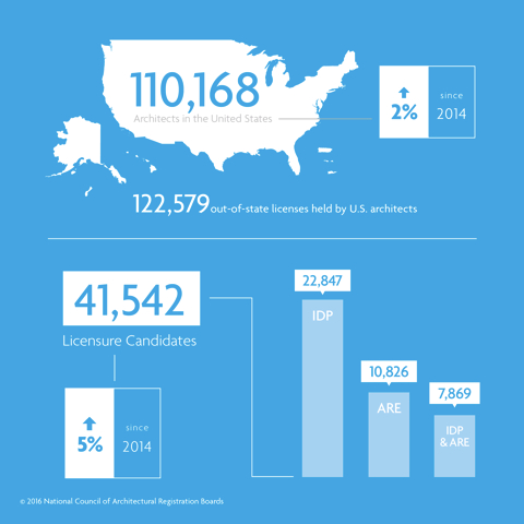 NCARB-State-of-Profession