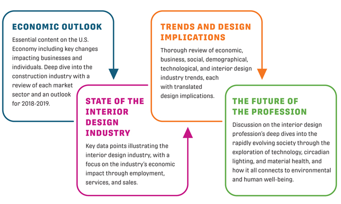 ASID Releases Essential 2018 Outlook and State of the Industry
