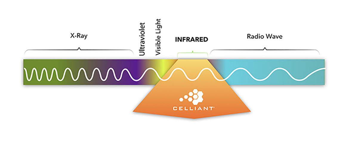 Celliant – Genuine Innovation Found